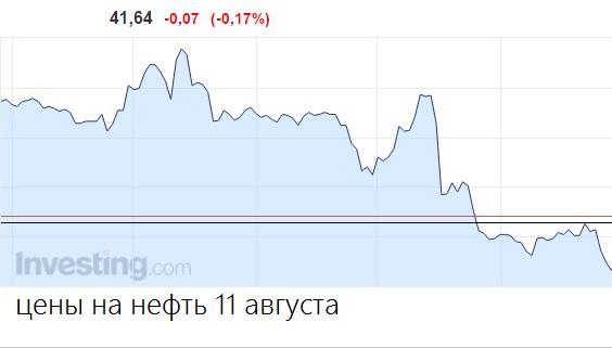 Цена на нефть сегодня в мире микро форекс казань