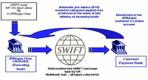 SWIFT in banking