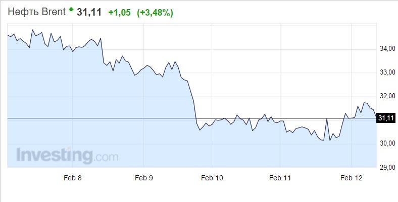 График курса нефти брент на форекс
